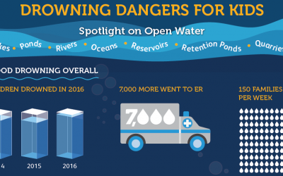 Drowning Dangers for Kids